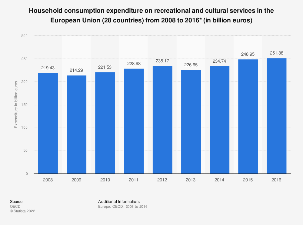 Statistic: Household consumption expenditure on recreational and cultural services in the European Union (28 countries) from 2008 to 2016* (in billion euros) | Statista