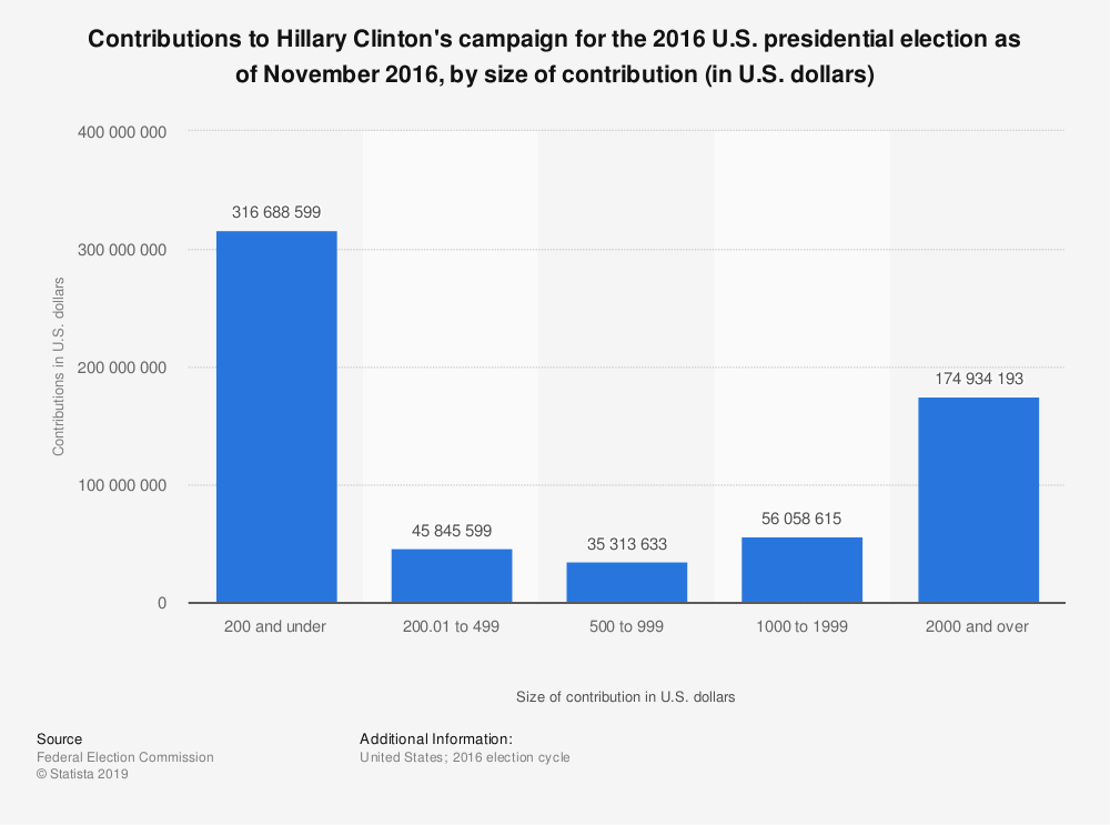 Statistic: Contributions to Hillary Clinton's campaign for the 2016 U.S. presidential election as of November 2016, by size of contribution (in U.S. dollars) | Statista