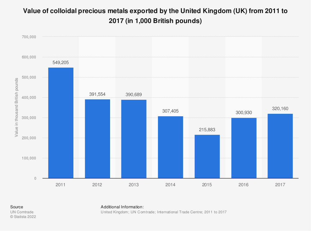 Statistic: Value of colloidal precious metals exported by the United Kingdom (UK) from 2011 to 2017 (in 1,000 British pounds) | Statista