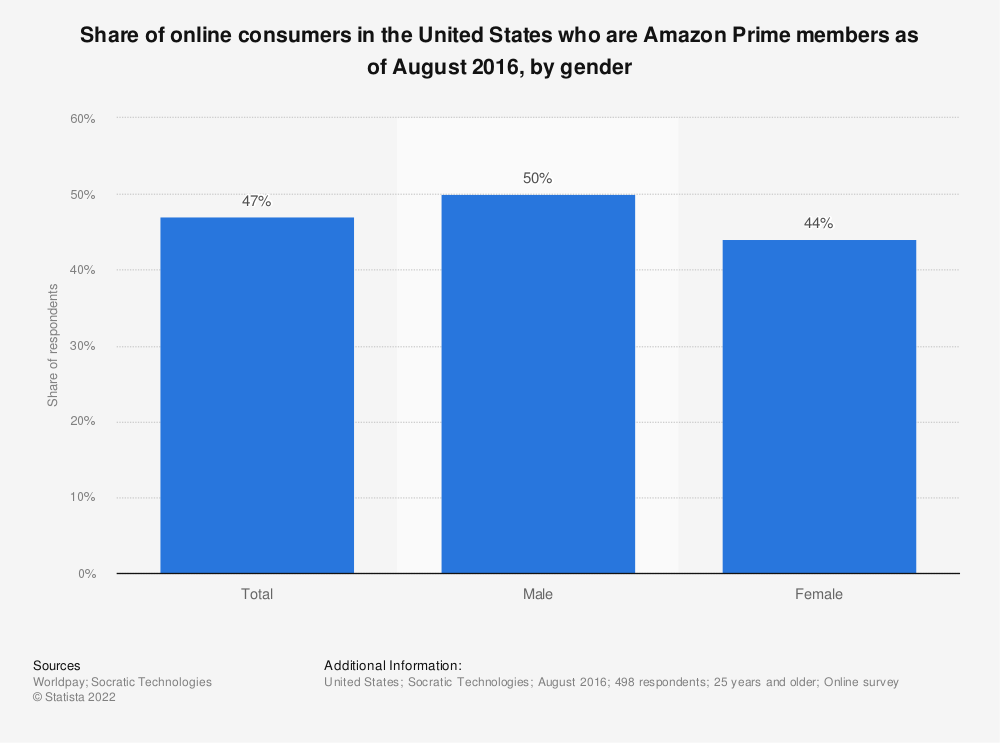 Statistic: Share of online consumers in the United States who are Amazon Prime members as of August 2016, by gender | Statista