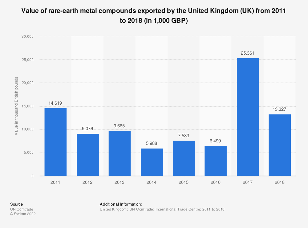 Statistic: Value of rare-earth metal compounds exported by the United Kingdom (UK) from 2011 to 2018 (in 1,000 GBP) | Statista