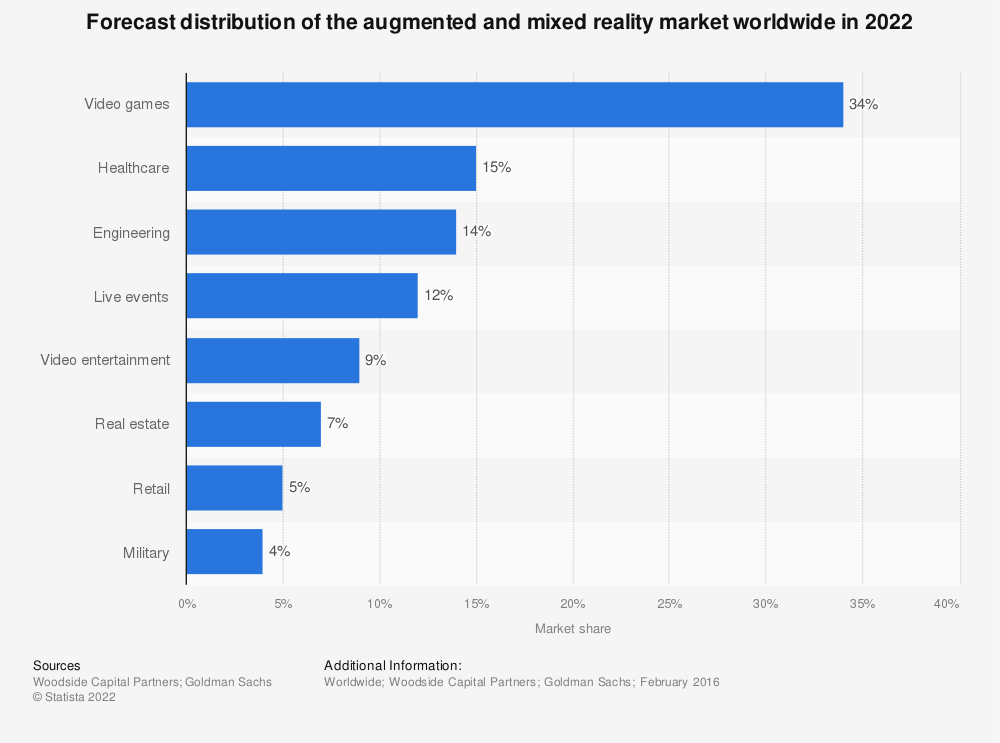 Statistic: Forecast distribution of the augmented and mixed reality market worldwide in 2022 | Statista