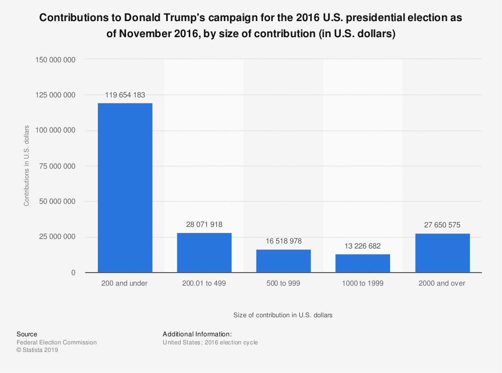 Statistic: Contributions to Donald Trump's campaign for the 2016 U.S. presidential election as of November 2016, by size of contribution (in U.S. dollars)   Statista
