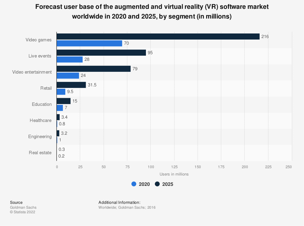 Statistic: Forecast user base of the augmented and virtual reality (VR) software market worldwide in 2020 and 2025, by segment (in millions) | Statista