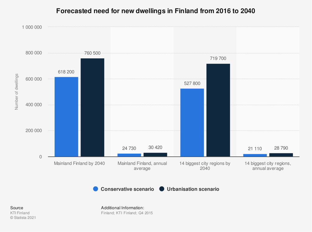 Statistic: Forecasted need for new dwellings in Finland from 2016 to 2040 | Statista