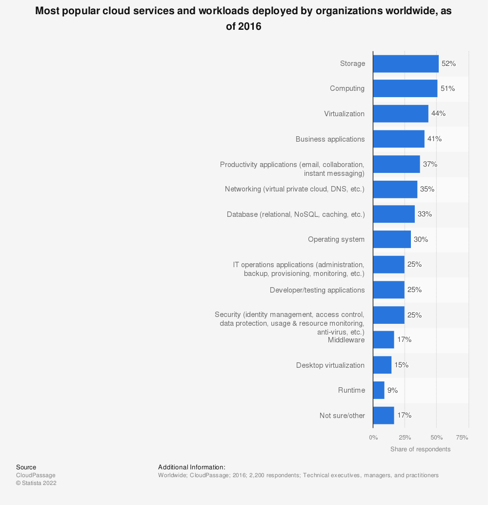 Statistic: Most popular cloud services and workloads deployed by organizations worldwide, as of 2016 | Statista