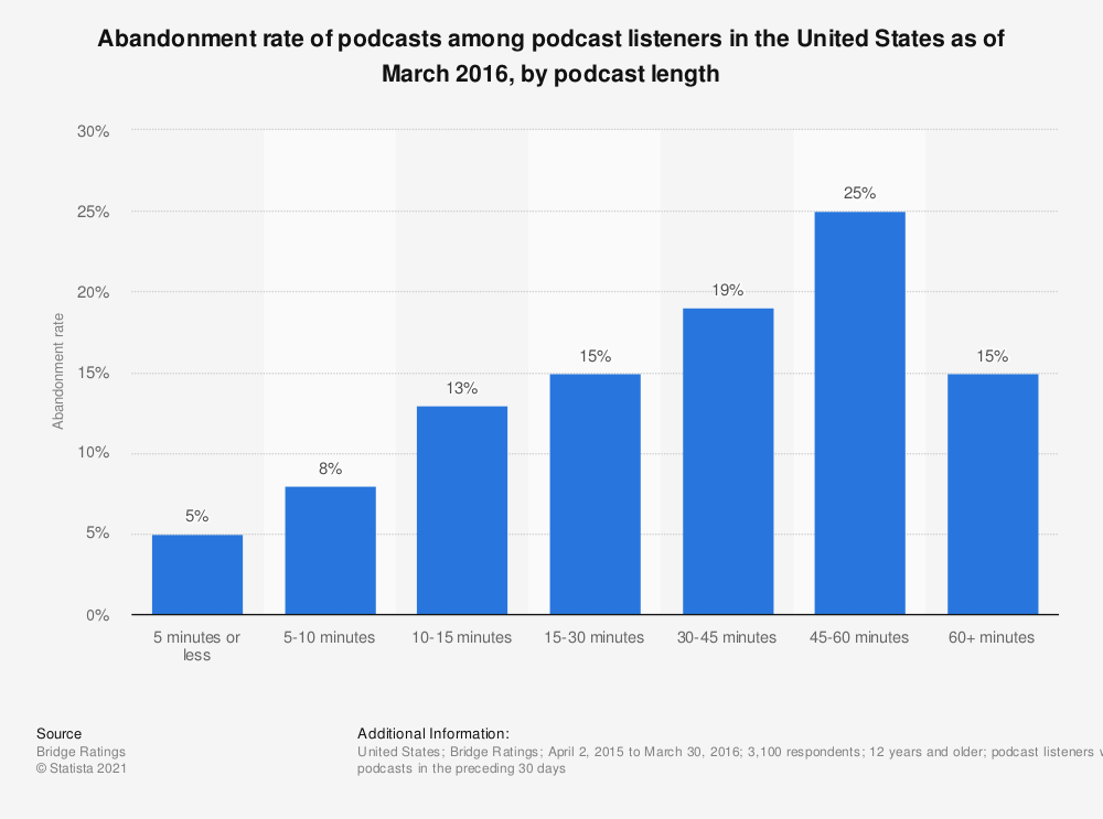 Statistic: Abandonment rate of podcasts among podcast listeners in the United States as of March 2016, by podcast length | Statista
