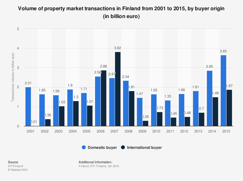 Statistic: Volume of property market transactions in Finland from 2001 to 2015, by buyer origin (in billion euro) | Statista