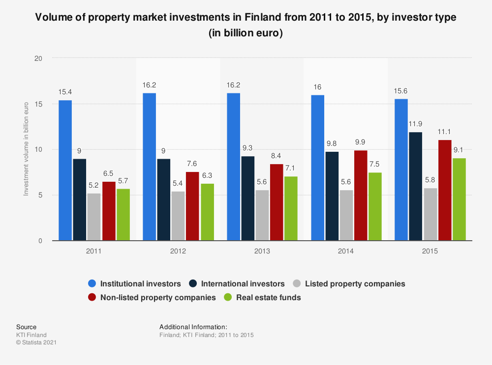 Statistic: Volume of property market investments in Finland from 2011 to 2015, by investor type (in billion euro) | Statista