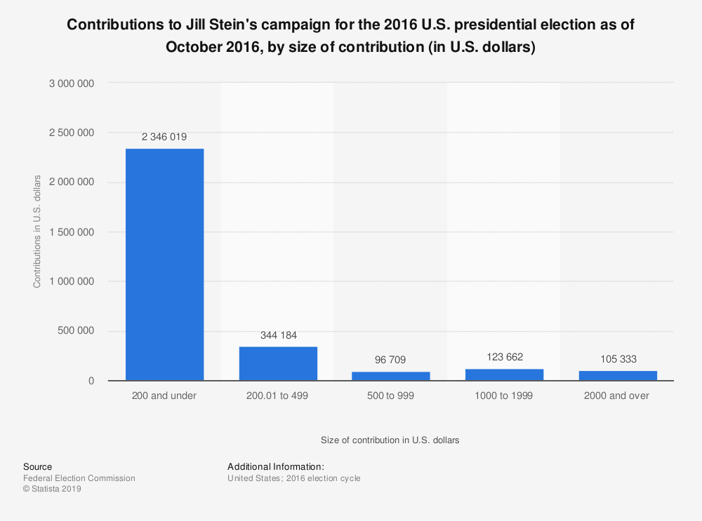 Statistic: Contributions to Jill Stein's campaign for the 2016 U.S. presidential election as of October 2016, by size of contribution (in U.S. dollars) | Statista