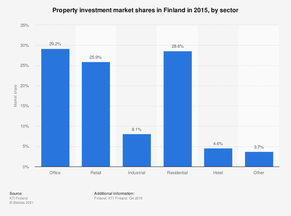 Statistic: Property investment market shares in Finland in 2015, by sector | Statista