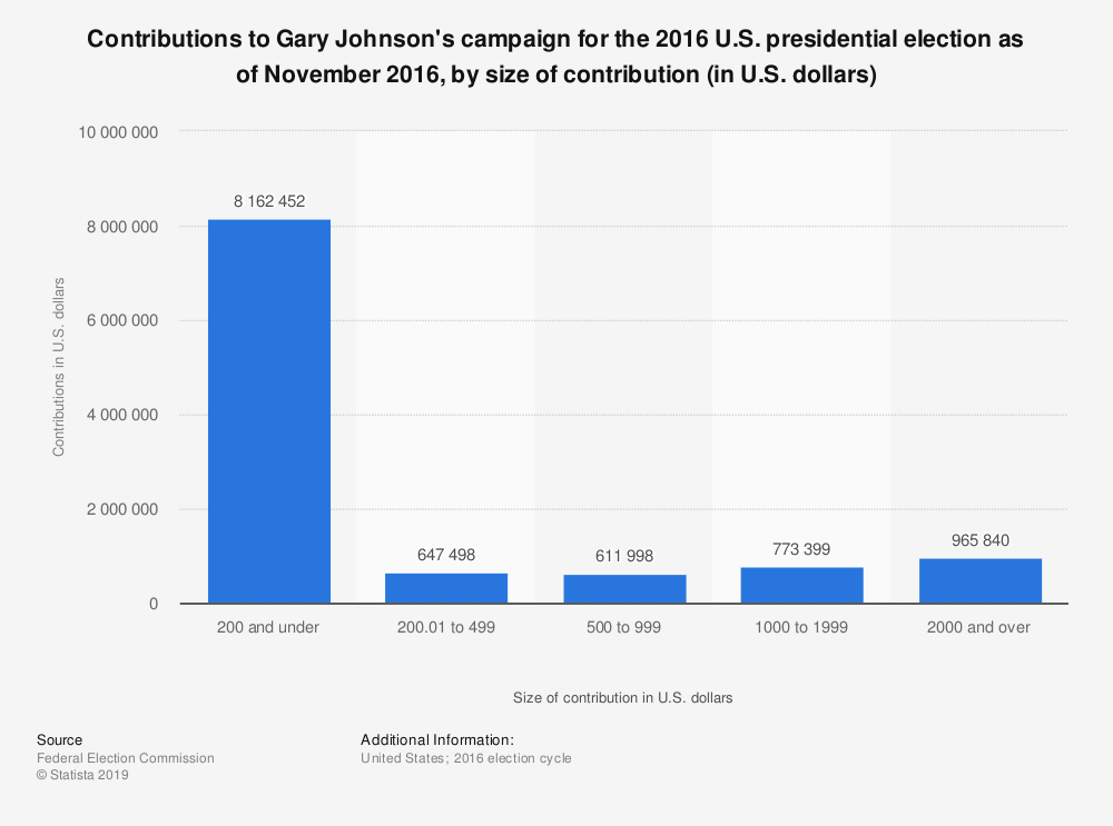Statistic: Contributions to Gary Johnson's campaign for the 2016 U.S. presidential election as of November 2016, by size of contribution (in U.S. dollars) | Statista