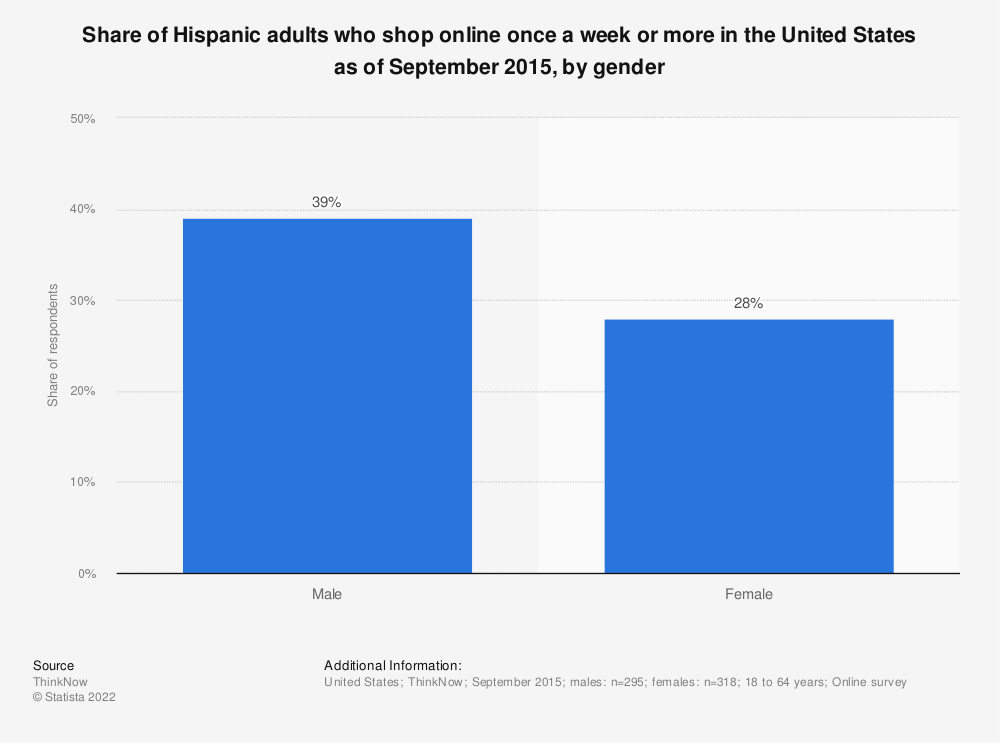 Statistic: Share of Hispanic adults who shop online once a week or more in the United States as of September 2015, by gender | Statista