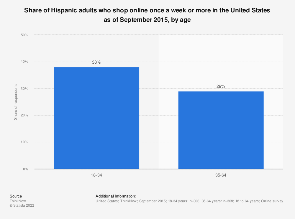 Statistic: Share of Hispanic adults who shop online once a week or more in the United States as of September 2015, by age | Statista