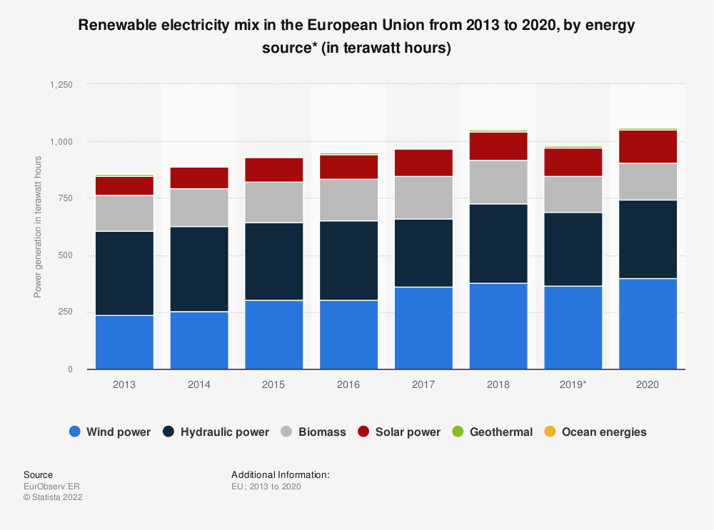 Statistic: Renewable electricity mix in the European Union (EU-28) from 2013 to 2018, by energy source (in terawatt hours) | Statista
