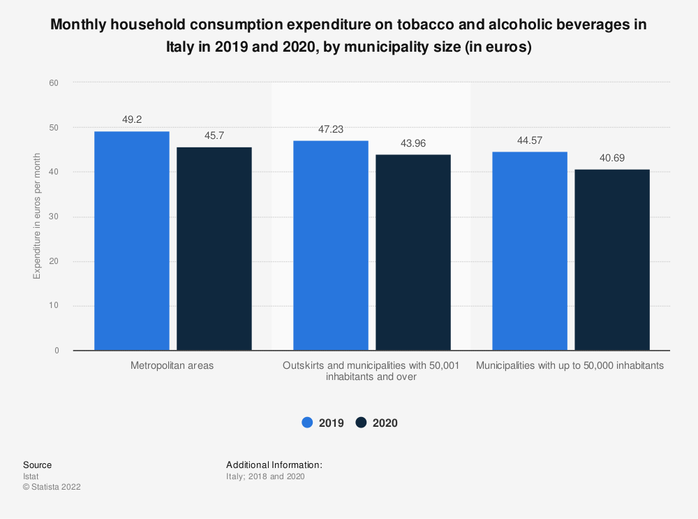 Statistic: Monthly household consumption expenditure on tobacco and alcoholic beverages in Italy in 2017 and 2018, by municipality size | Statista