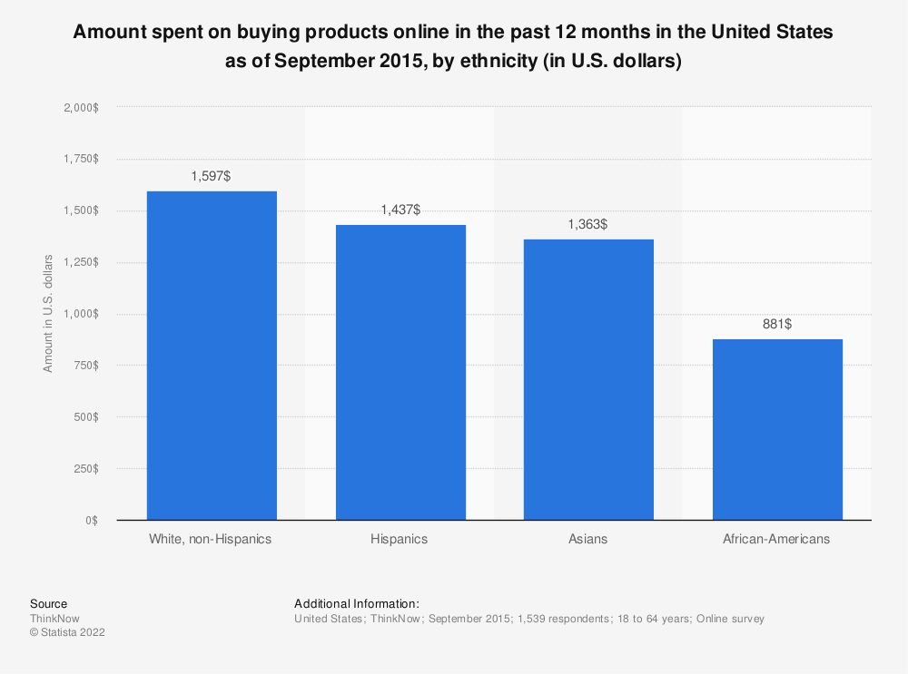 Statistic: Amount spent on buying products online in the past 12 months in the United States as of September 2015, by ethnicity (in U.S. dollars) | Statista