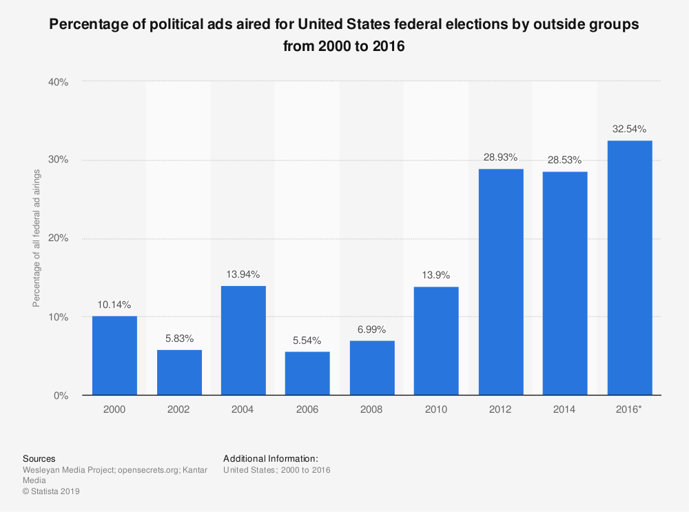 Statistic: Percentage of political ads aired for United States federal elections by outside groups from 2000 to 2016 | Statista