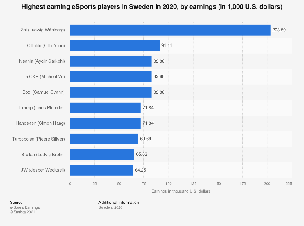 Statistic: Ranking of eSports players in Sweden in 2018, by earnings (in 1,000 U.S. dollars) | Statista