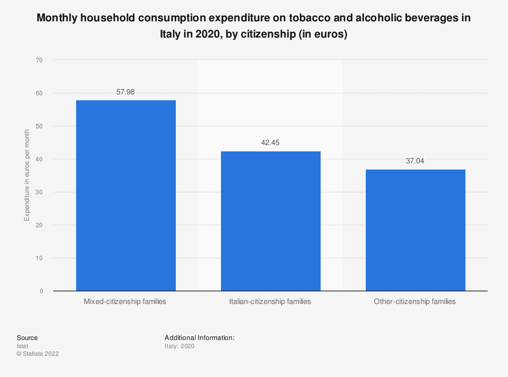 Statistic: Monthly household consumption expenditure on tobacco and alcoholic beverages in Italy in 2018, by citizenship (in euros) | Statista