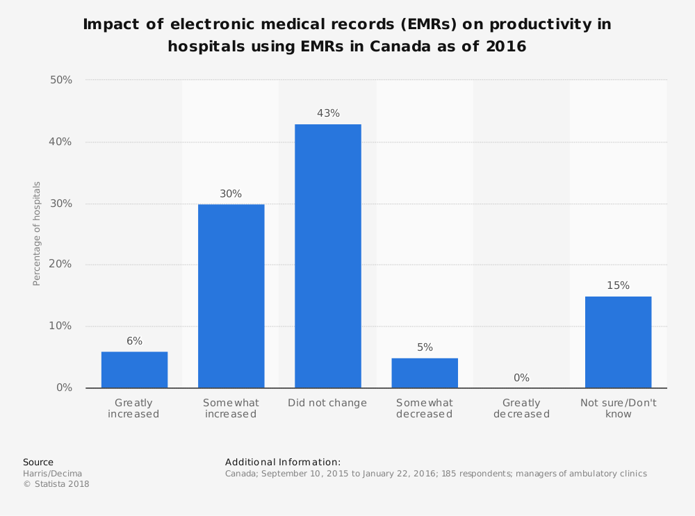 Statistic: Impact of electronic medical records (EMRs) on productivity in hospitals using EMRs in Canada as of 2016 | Statista