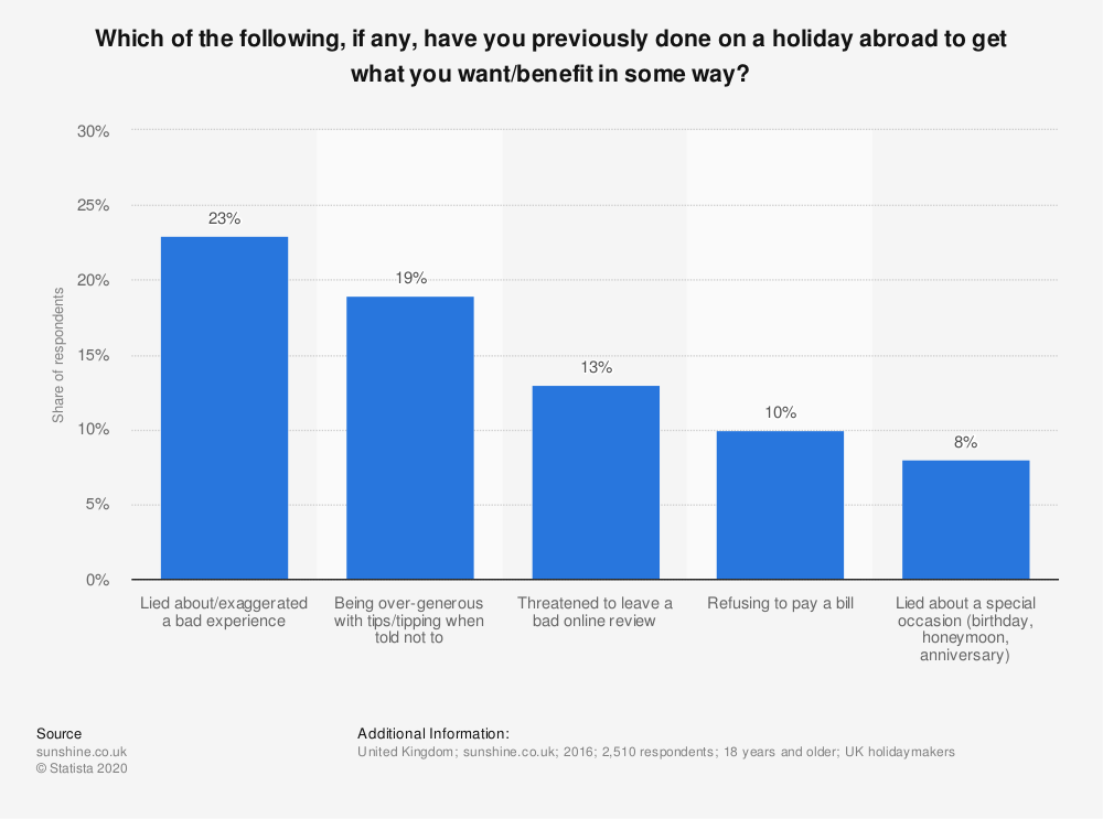 Statistic: Which of the following, if any, have you previously done on a holiday abroad to get what you want/benefit in some way? | Statista