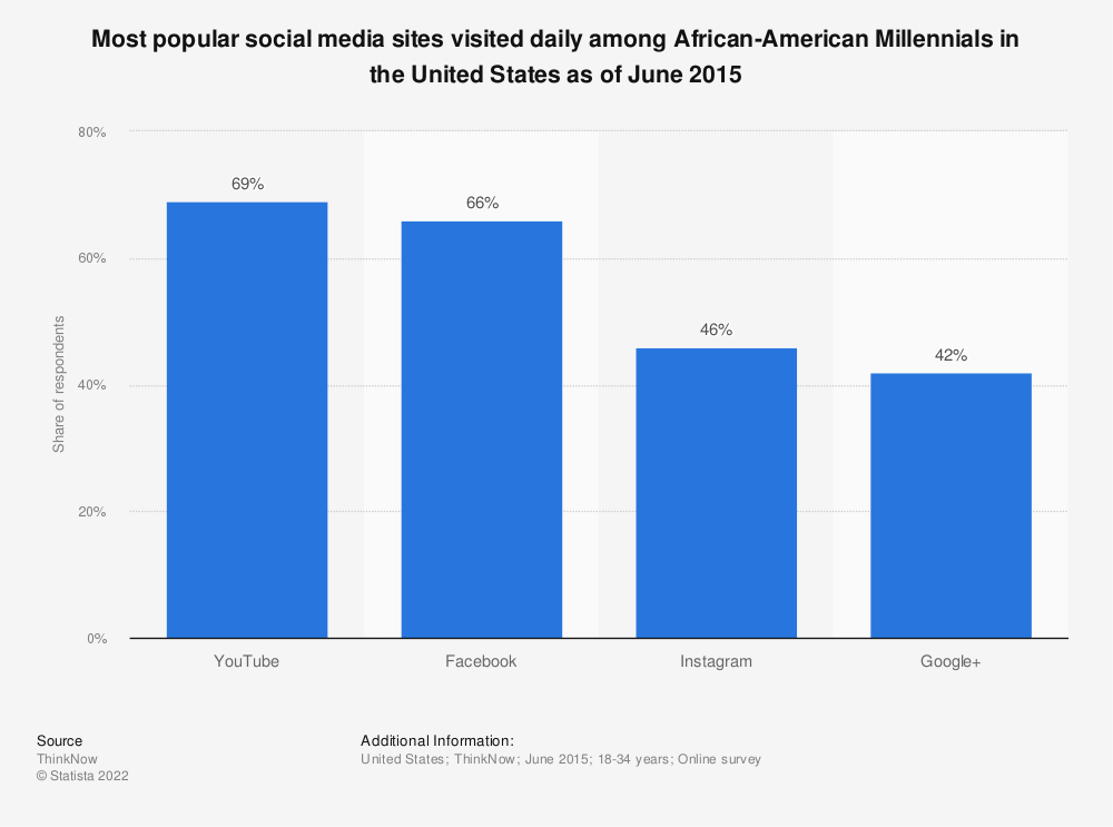 Statistic: Most popular social media sites visited daily among African-American Millennials in the United States as of June 2015 | Statista