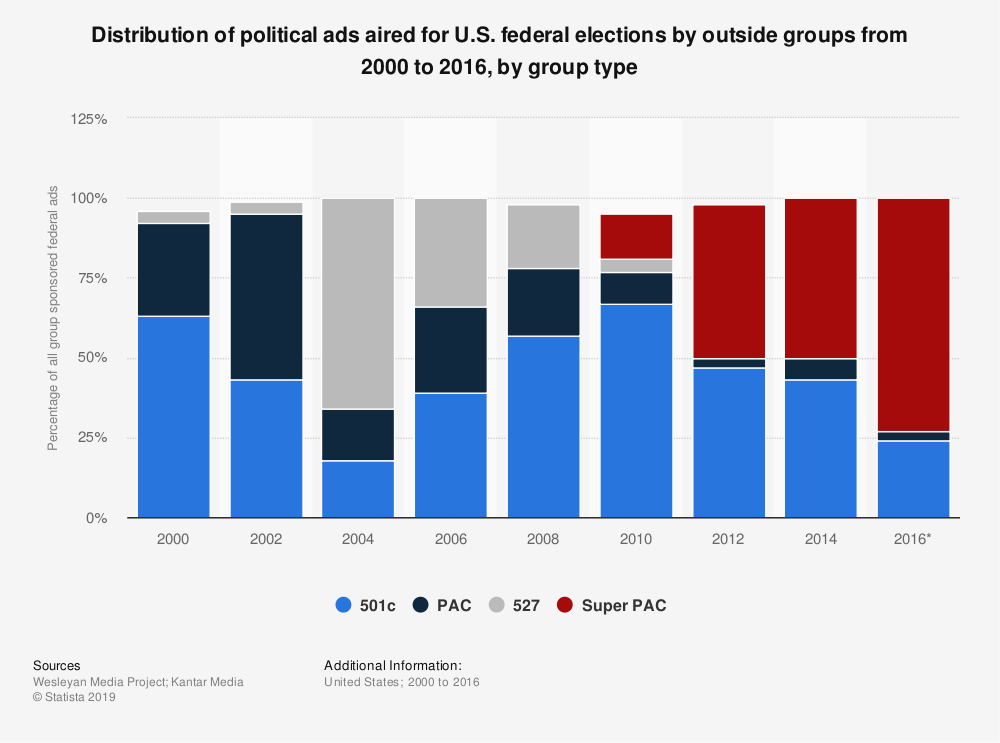 Statistic: Distribution of political ads aired for U.S. federal elections by outside groups from 2000 to 2016, by group type | Statista