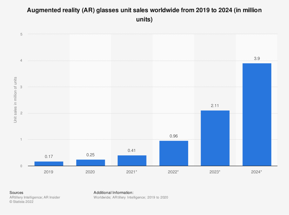 Statistic: Smart augmented reality glasses unit shipments worldwide from 2016 to 2022 (in 1,000s) | Statista
