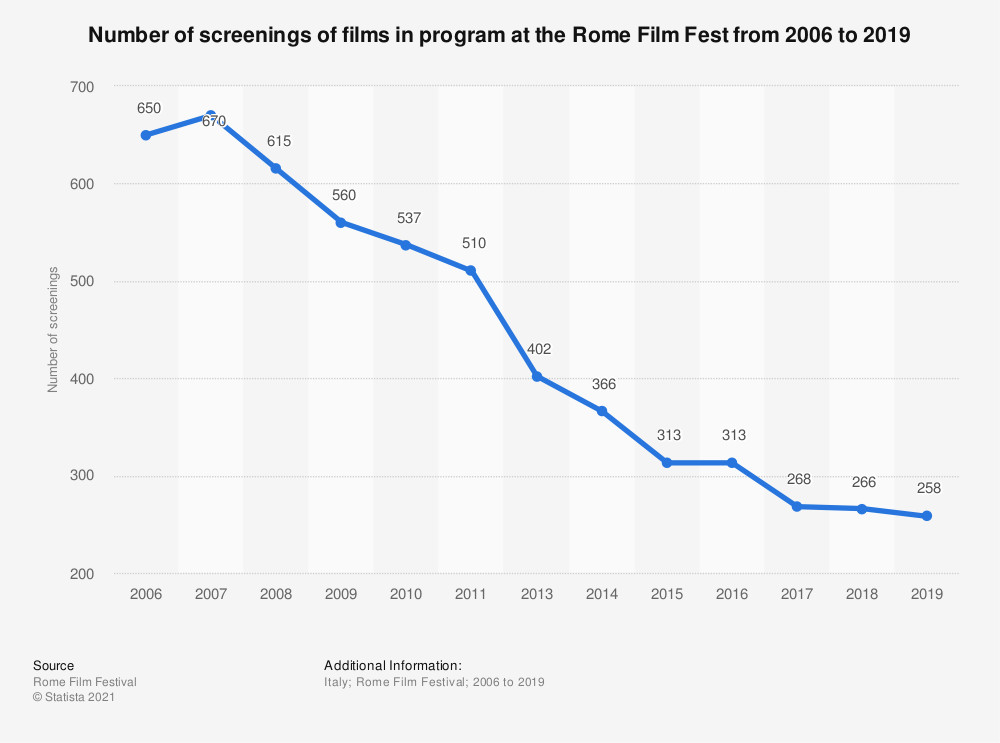 Statistic: Number of screenings of films in program at the Rome Film Fest from 2006 to 2019 | Statista