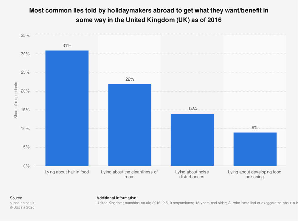 Statistic: Most common lies told by holidaymakers abroad to get what they want/benefit in some way in the United Kingdom (UK) as of 2016   Statista