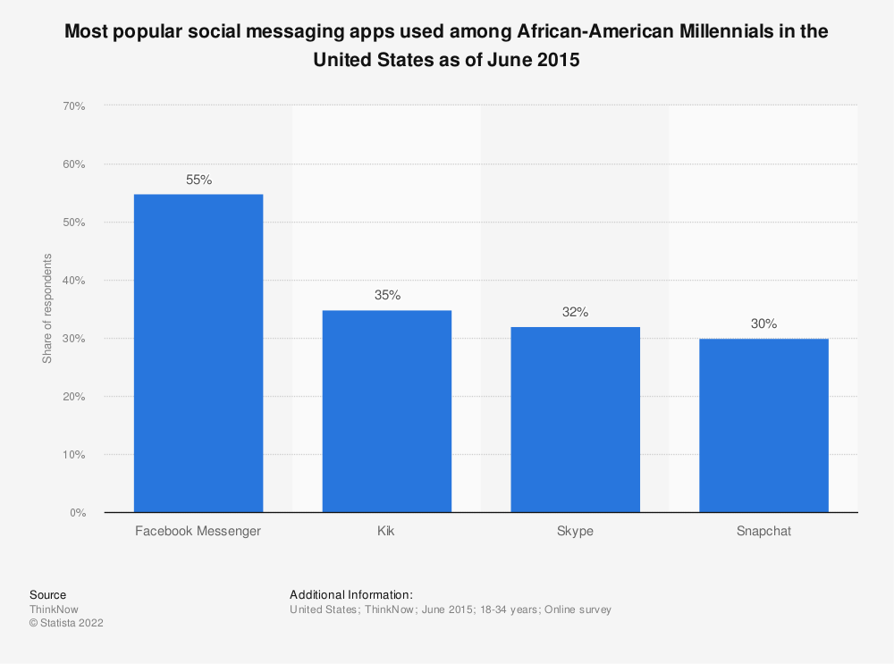 Statistic: Most popular social messaging apps used among African-American Millennials in the United States as of June 2015 | Statista