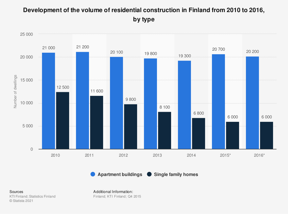 Statistic: Development of the volume of residential construction in Finland from 2010 to 2016, by type | Statista