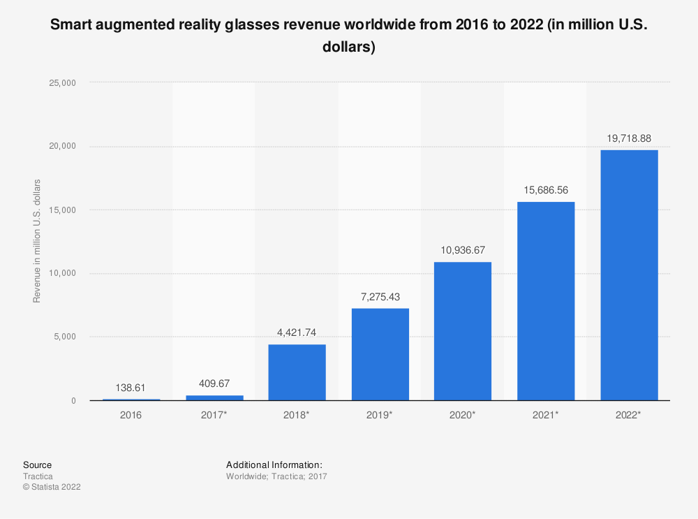 Statistic: Smart augmented reality glasses revenue worldwide from 2016 to 2022 (in million U.S. dollars) | Statista