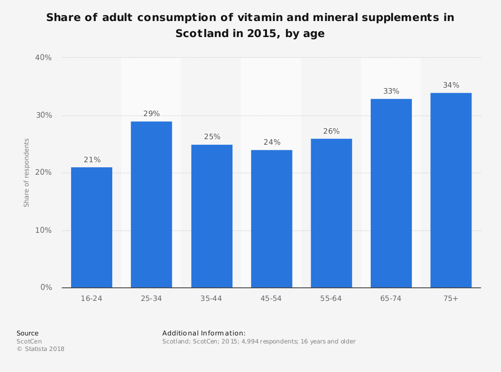 Statistic: Share of adult consumption of vitamin and mineral supplements in Scotland in 2015, by age  | Statista