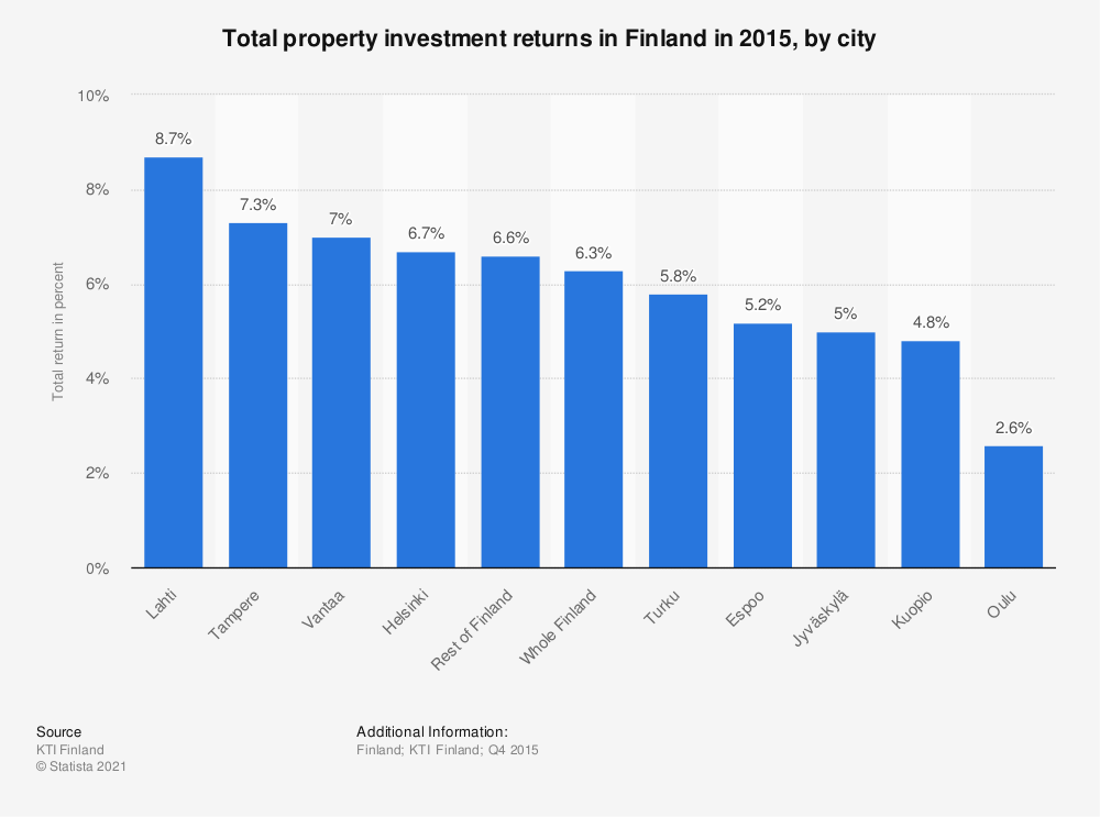 Statistic: Total property investment returns in Finland in 2015, by city | Statista