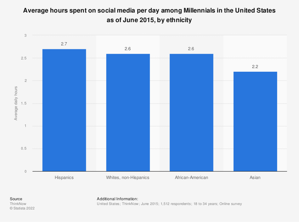 Statistic: Average hours spent on social media per day among Millennials in the United States as of June 2015, by ethnicity | Statista