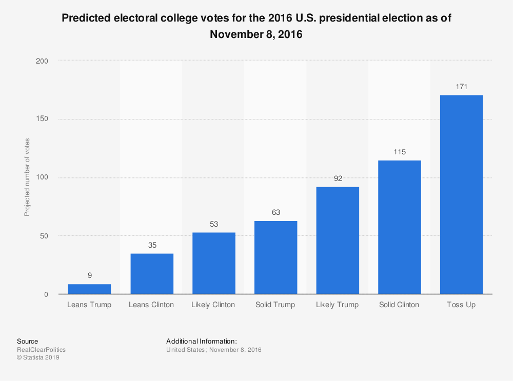 Predicted electoral college votes 2016 U.S. presidential ...