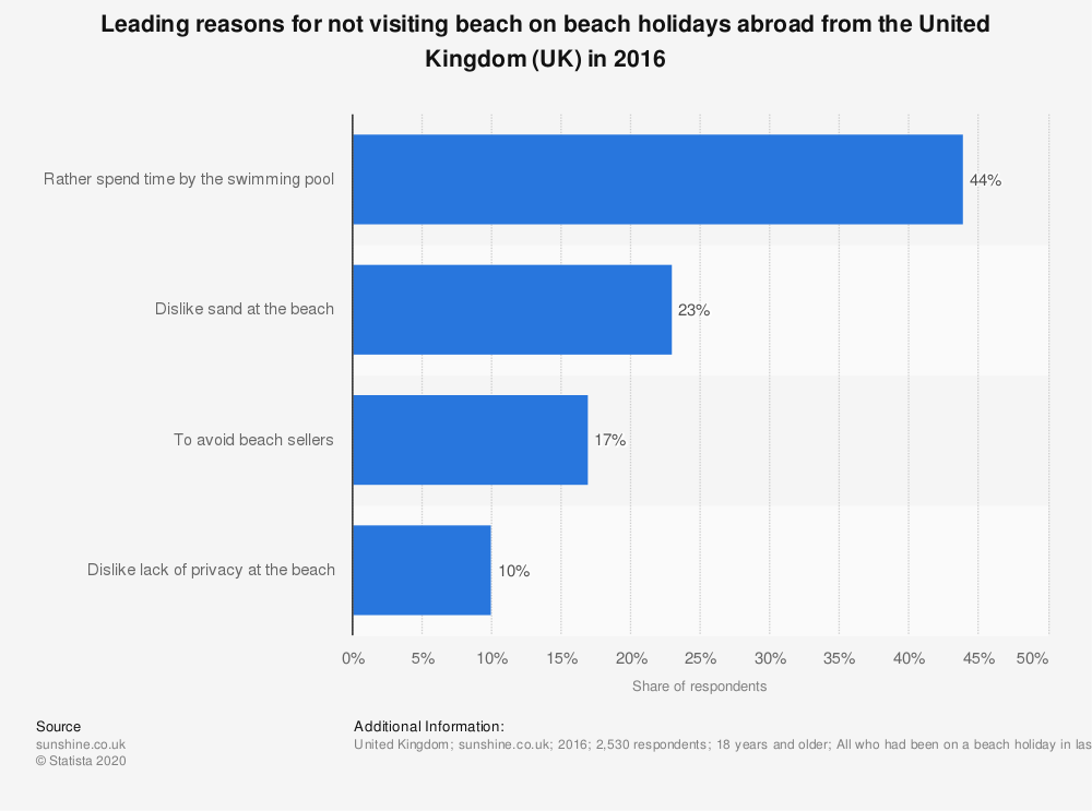 Statistic: Leading reasons for not visiting beach on beach holidays abroad from the United Kingdom (UK) in 2016 | Statista