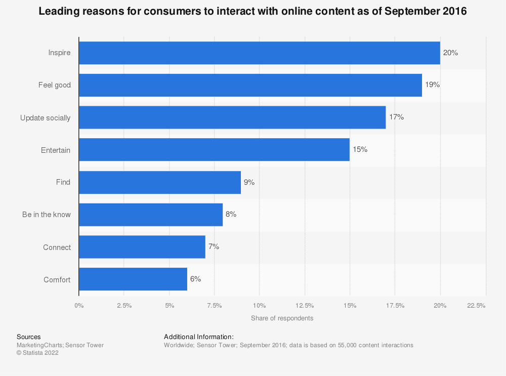 Statistic: Leading reasons for consumers to interact with online content as of September 2016 | Statista