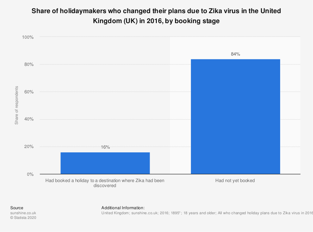 Statistic: Share of holidaymakers who changed their plans due to Zika virus in the United Kingdom (UK) in 2016, by booking stage | Statista
