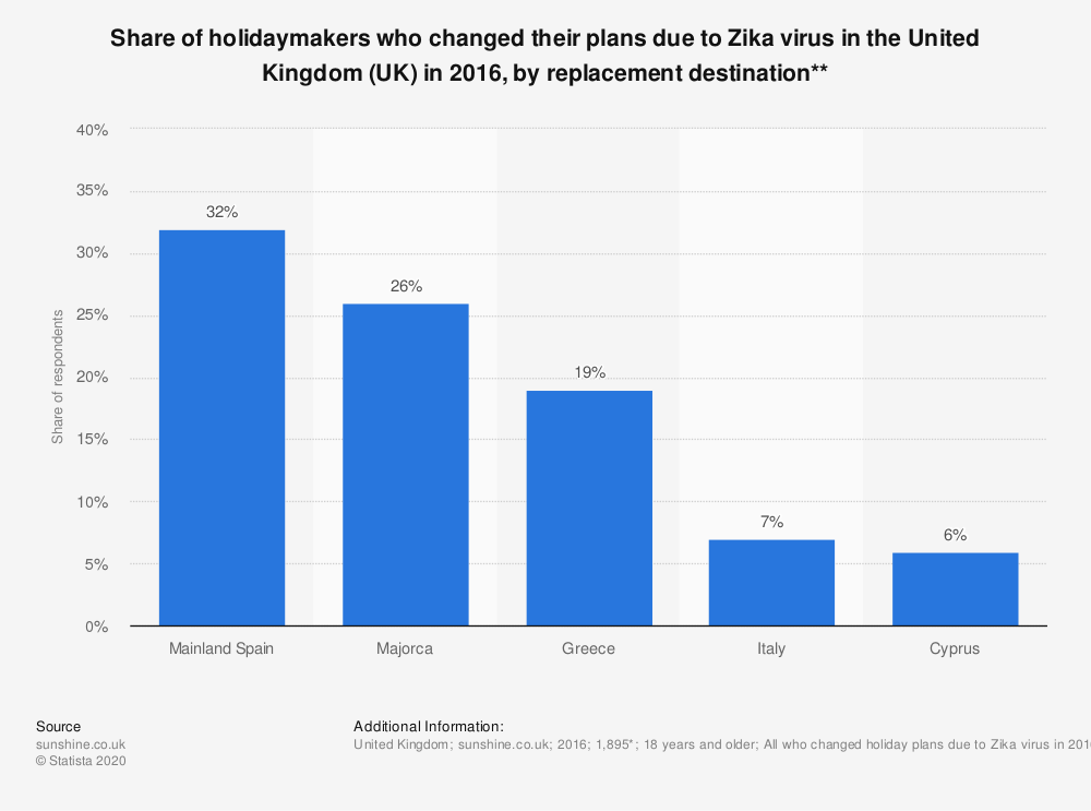 Statistic: Share of holidaymakers who changed their plans due to Zika virus in the United Kingdom (UK) in 2016, by replacement destination** | Statista