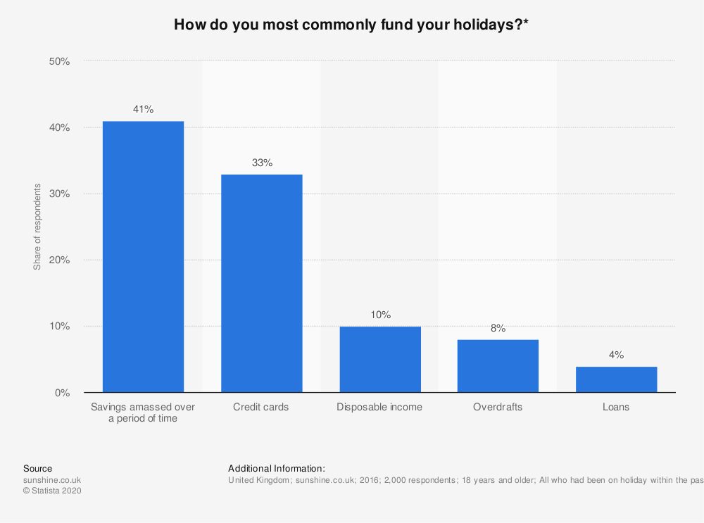 Statistic: How do you most commonly fund your holidays?* | Statista