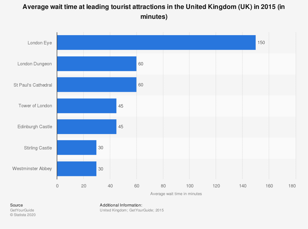 Statistic: Average wait time at leading tourist attractions in the United Kingdom (UK) in 2015 (in minutes) | Statista