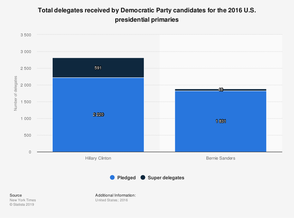 Statistic: Total delegates received by Democratic Party candidates for the 2016 U.S. presidential primaries | Statista