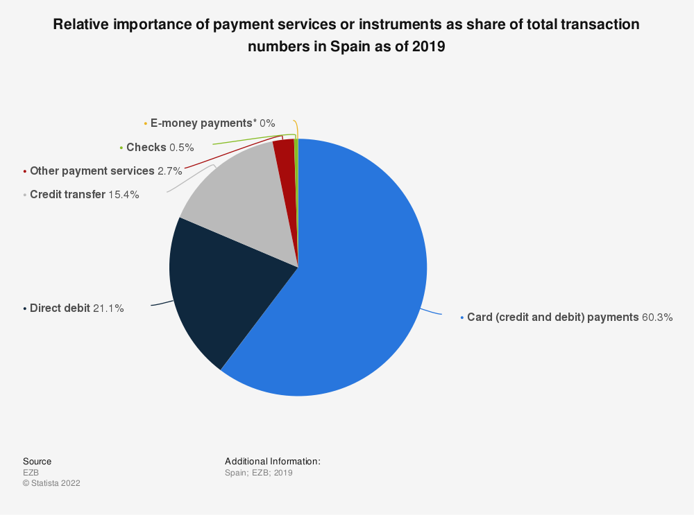 Statistic: Relative importance of payment services or instruments as share of total transaction numbers in Spain as of 2018 | Statista