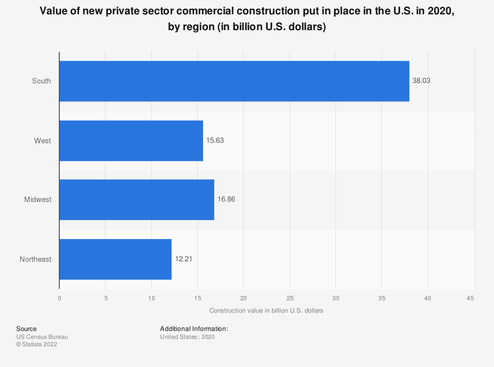 Statistic: Value of new private sector commercial construction put in place in the U.S. in 2018, by region (in million U.S. dollars) | Statista
