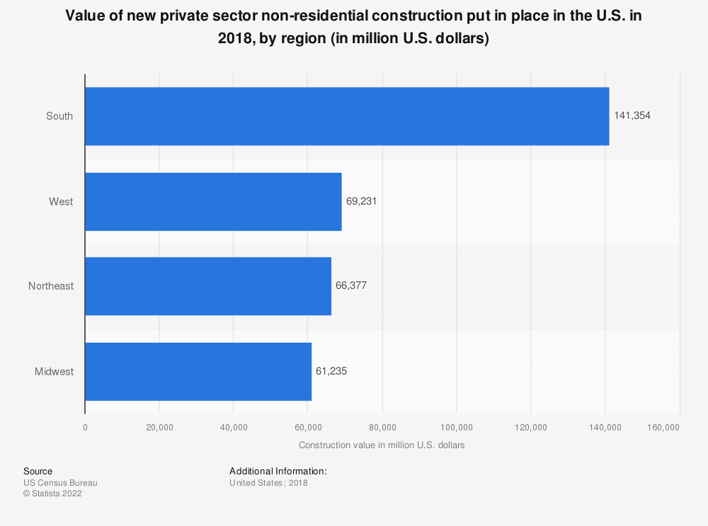 Statistic: Value of new private sector non-residential construction put in place in the U.S. in 2018, by region (in million U.S. dollars)* | Statista
