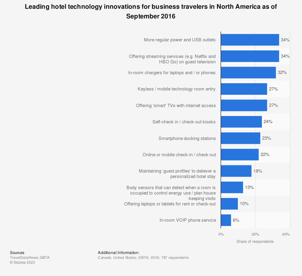 Statistic: Leading hotel technology innovations for business travelers in North America as of September 2016 | Statista