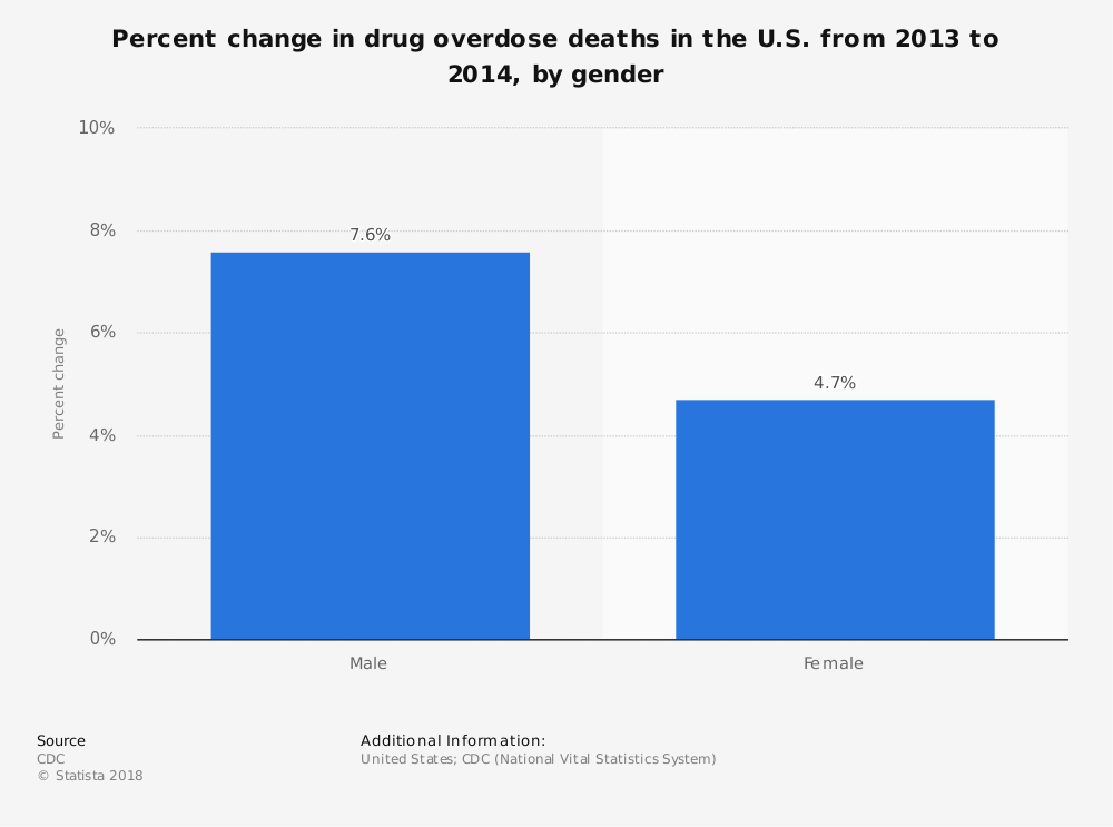 Statistic: Percent change in drug overdose deaths in the U.S. from 2013 to 2014, by gender | Statista